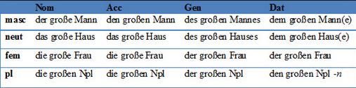 German declination